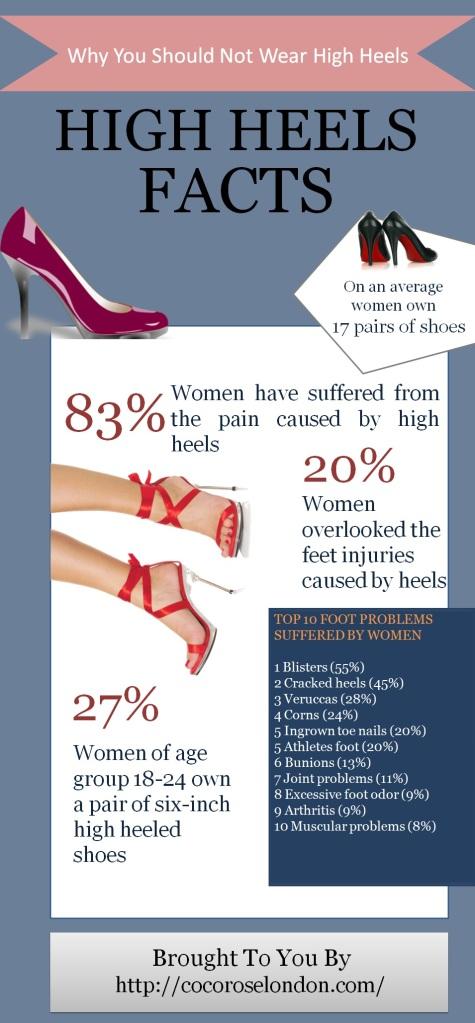 High Heels Facts